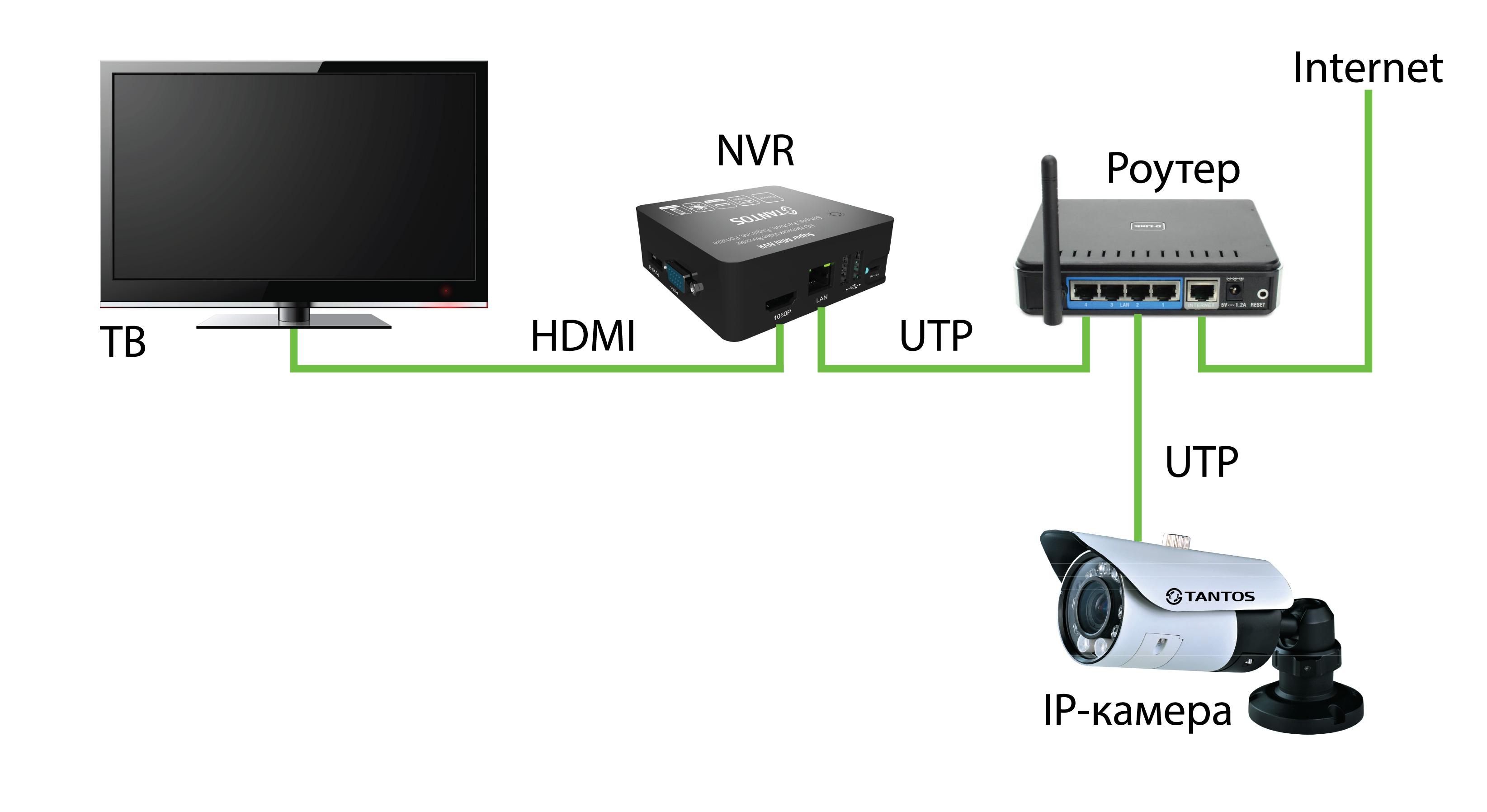 схема подключения камер видео